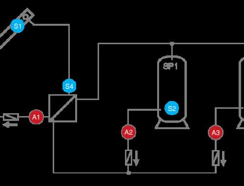 Solaranlage mit 2 Verbrauchern und Bypassfunktion