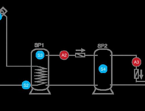Speicherkaskade mit 3 Speichern und 5 Sensoren