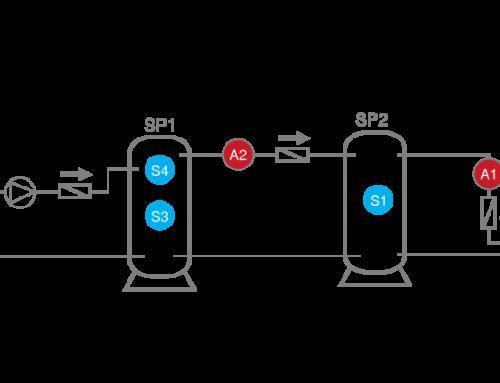 Speicherkaskade mit 3 Speichern und Brenneranforderung
