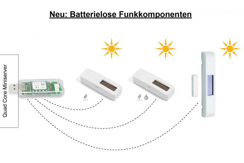 Batterielose Funkkomponenten